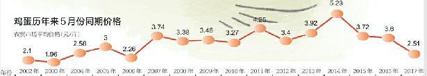 """济南鸡蛋价格跌回15年前 首单""""蛋险""""赔得停售"""