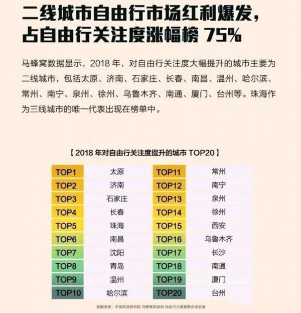"""全球自由行报告发布""""自由行关注度提升城市"""" 济南名列第二!"""