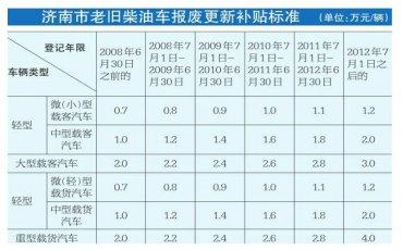 济南已报废老旧柴油车近1.4万辆 兑付资金1.89亿元